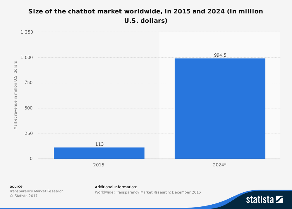 Bar graph depicting the size of the chatbot market worldwide in 2015 and 2024 (in million U.S. dollars)